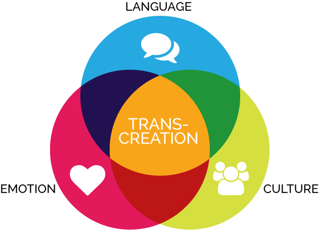 Transcreation Ven Diagram – 20153 Translation becomes transcreation?